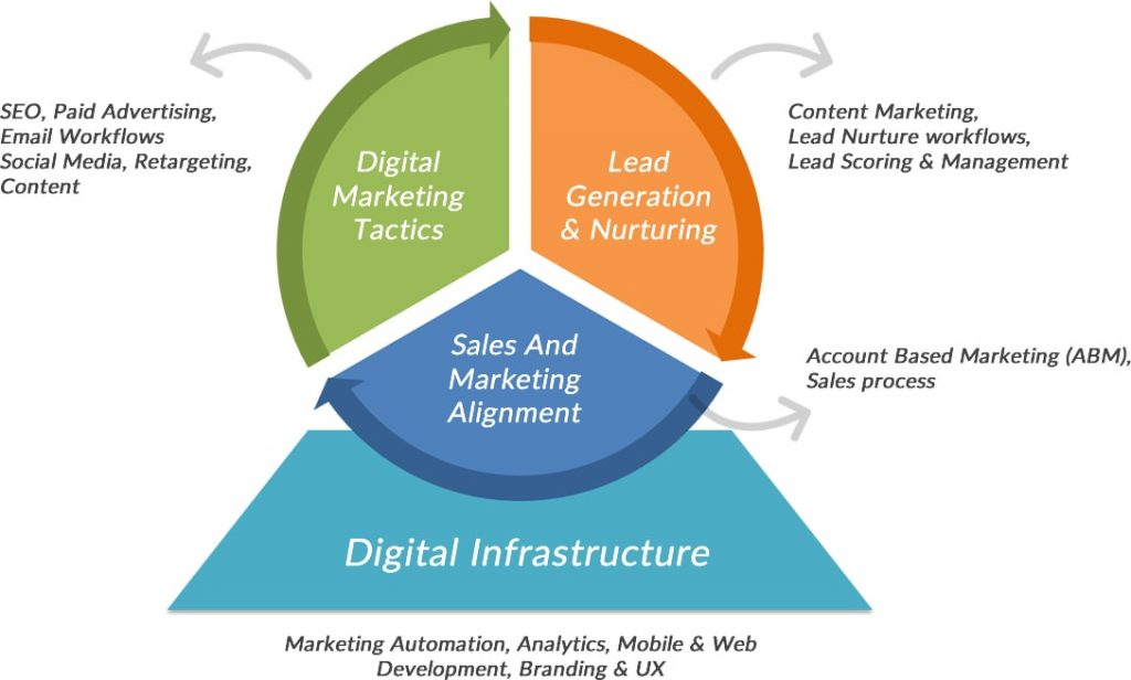 b2b digital marketing techniques