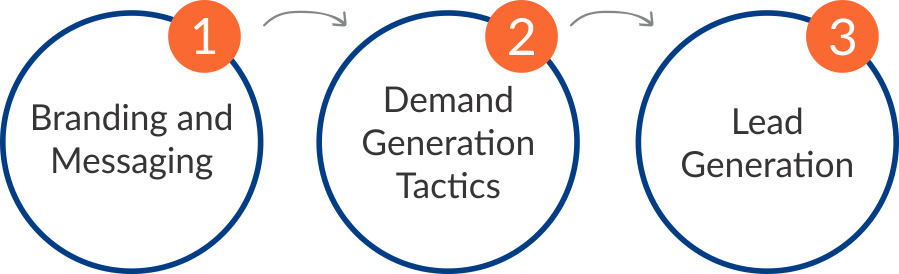 Demand Generation for Trade Shows